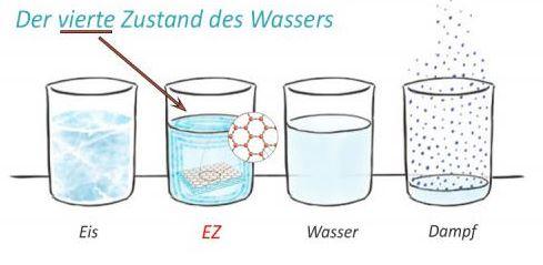 Quelle: www.sein.de